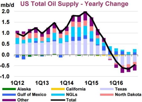 US Oil Supply