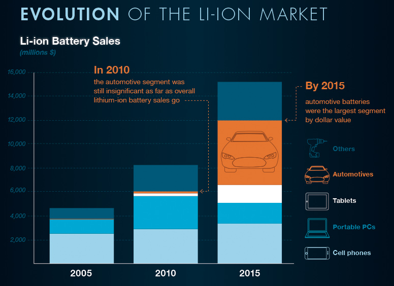evolution of the LI-ion market