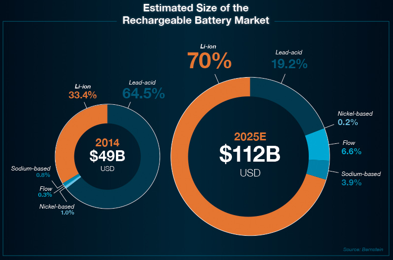 estimated size of the rechargeable battery market