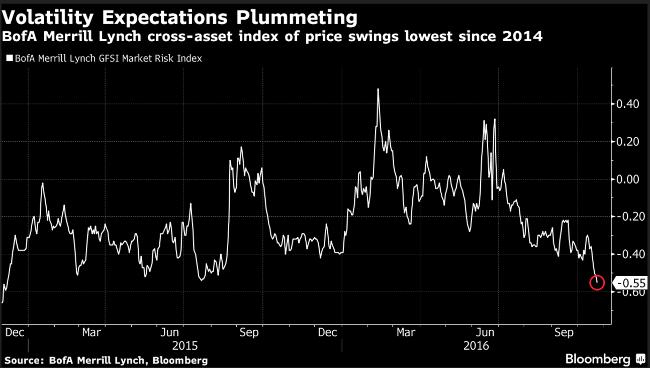 volatility expectations plummeting