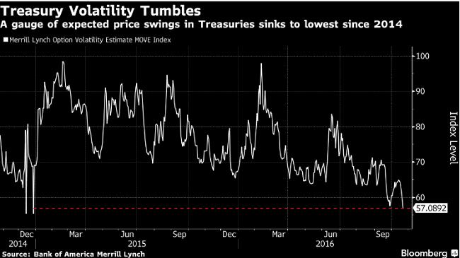 treasury volatility tumbles