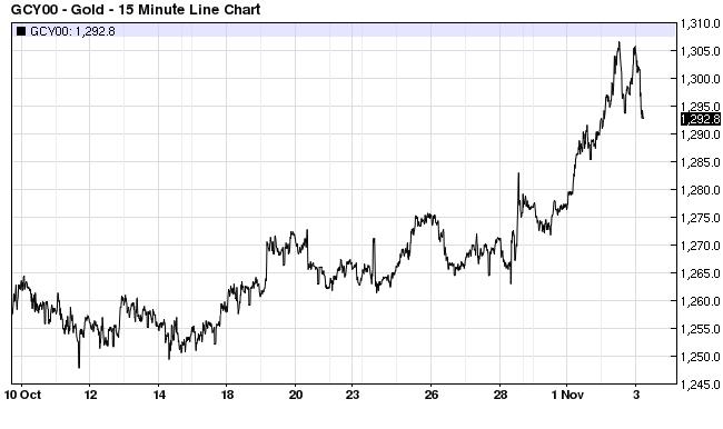 Gold Price Nov 3 2016