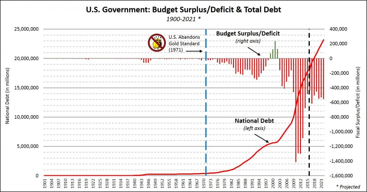 US Debt Nov 3 2016
