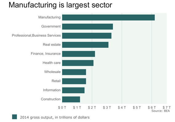 us manufacturing output mw