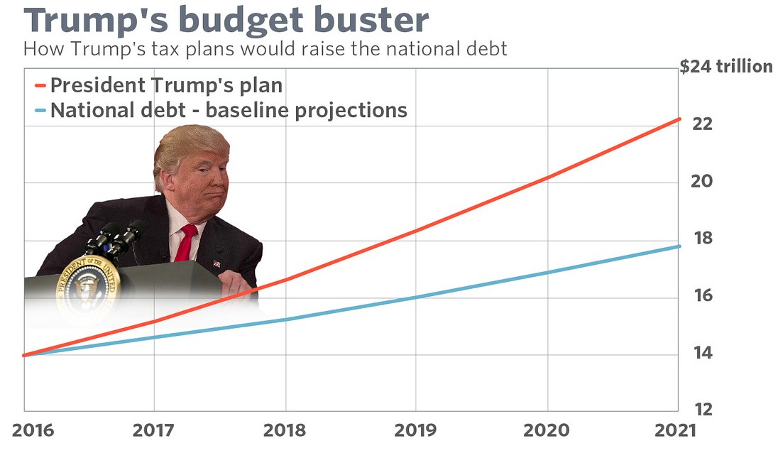 Trump National Debt 2