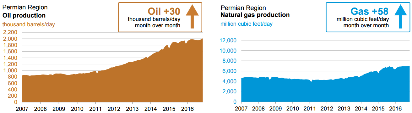 oil and gas chart