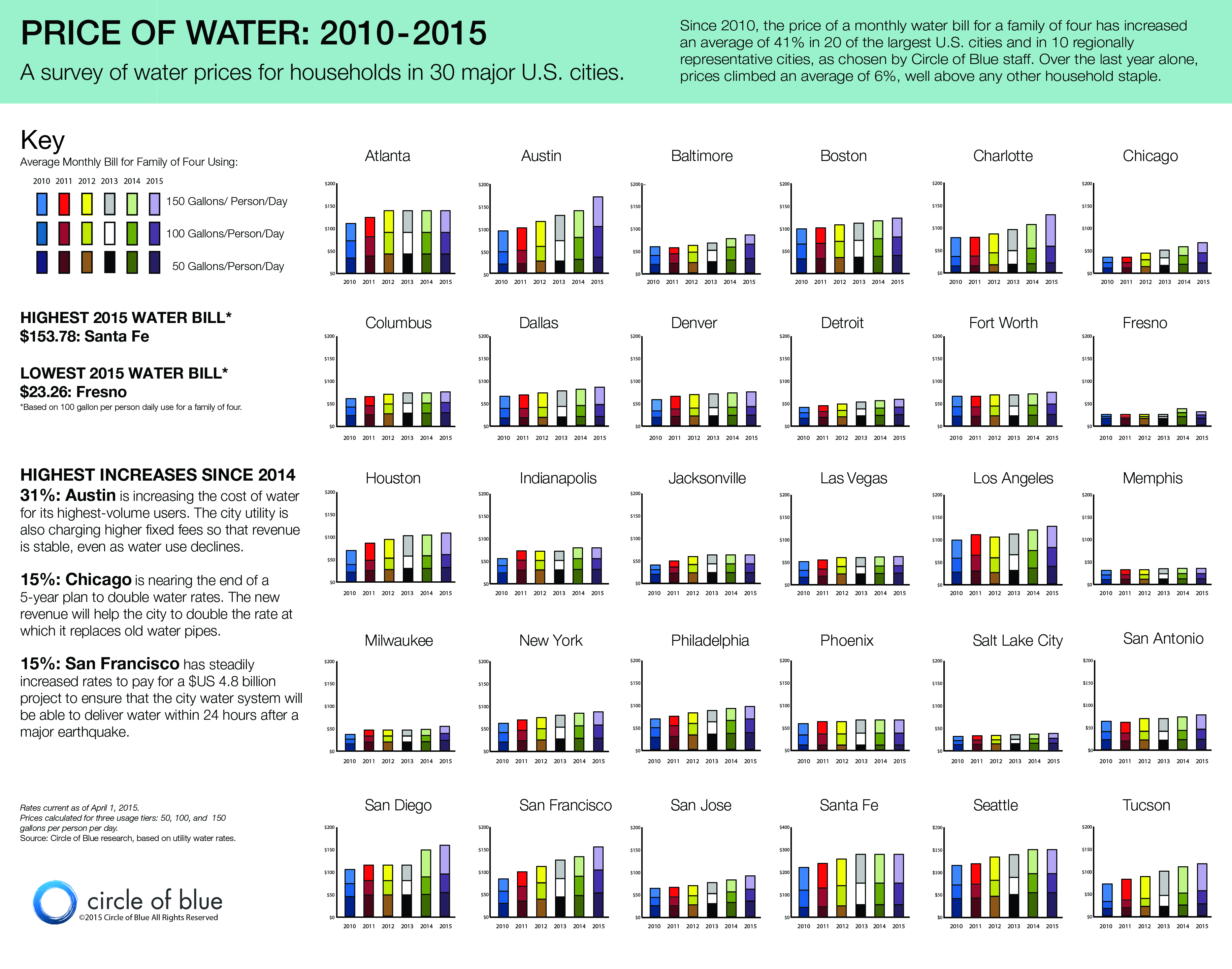 The rate of water per person per month is