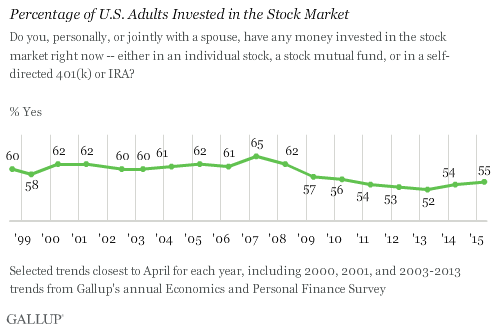 US_adults_stock_mkt