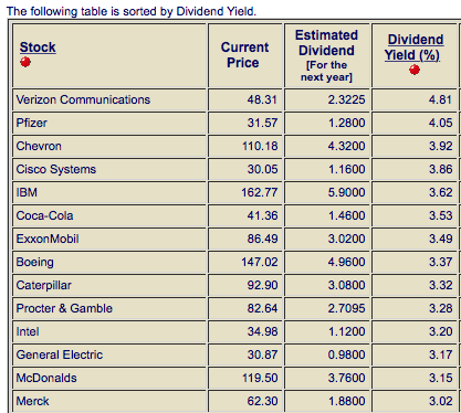 dividend_yield