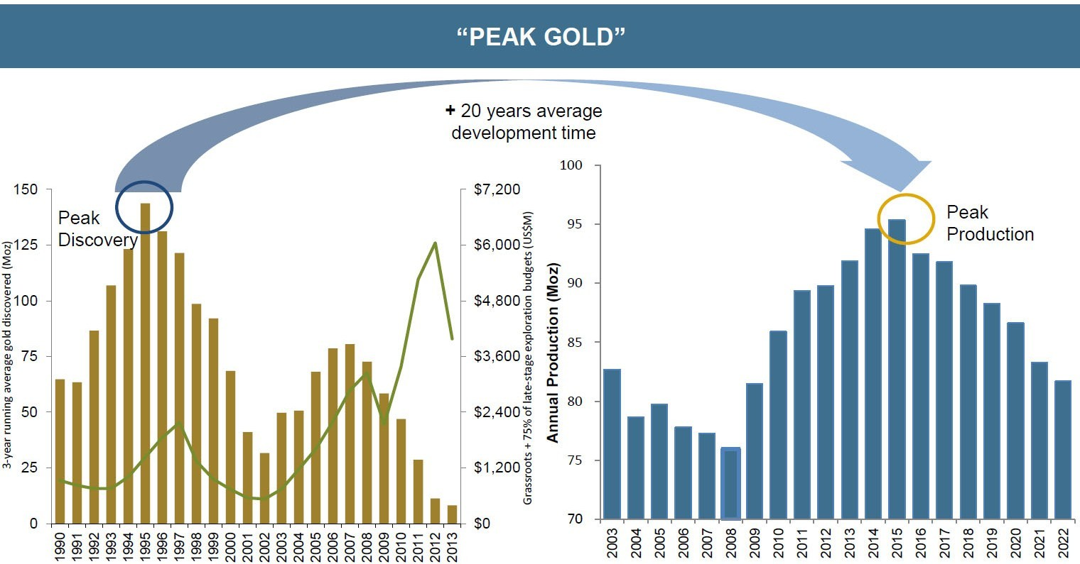 peak gold chart