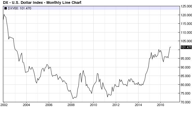 USD Index Dec 9 2016