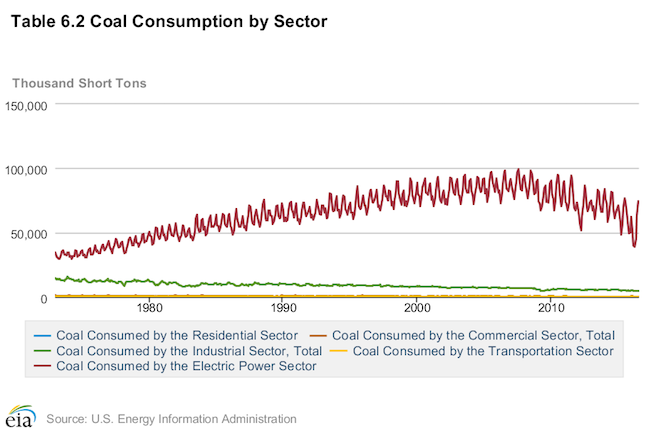 coal consumption thru 2016 small