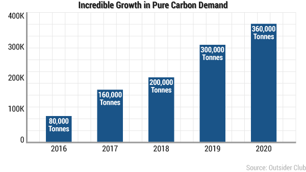 rsdp-pure-carbon-demand