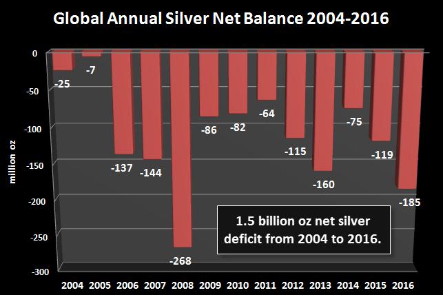 Silver Deficit