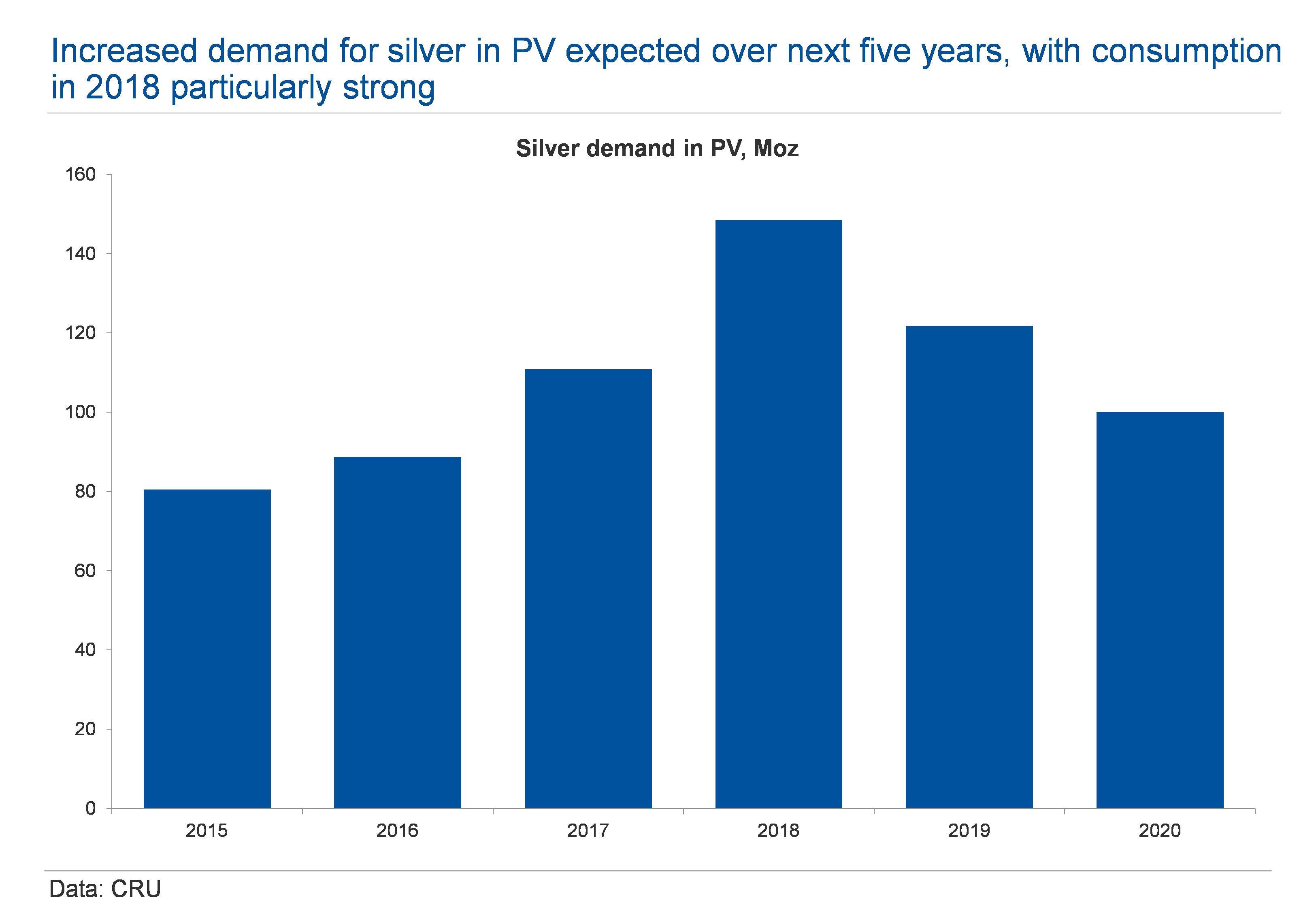 Silver PV Demand