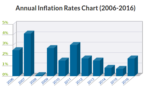 Inflation 5 Year