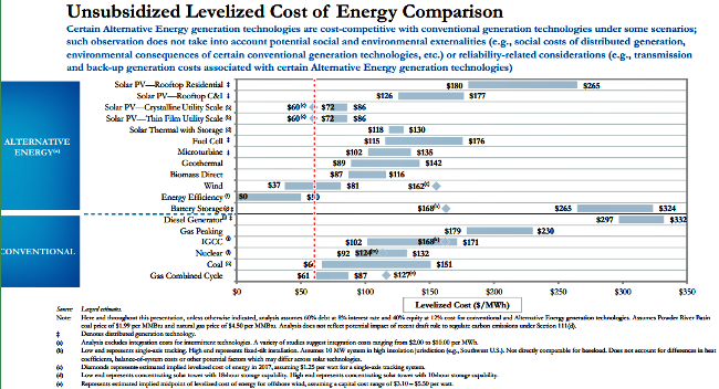 small lazard unsub energy costs