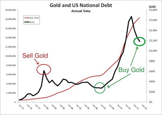 Gold US Debt Jan 5 2017