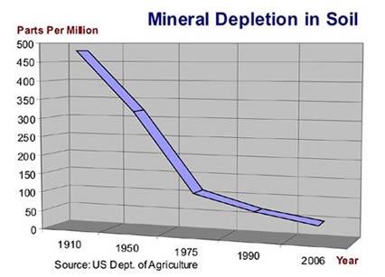 mineral depletion
