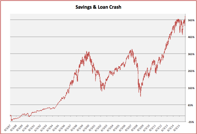 savings and loan crash chart