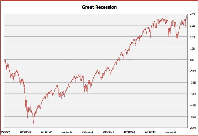 great recession chart