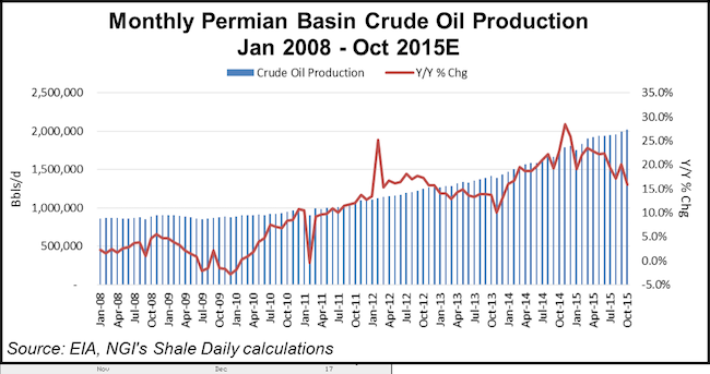 monthly permian crude production small