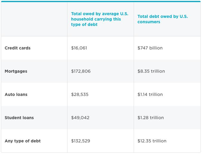 American Household Debt Breakdown Jan 2017