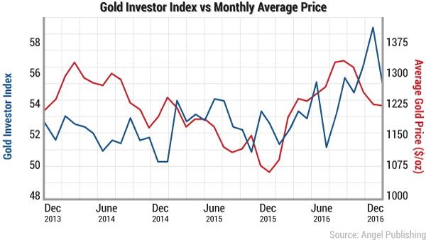 BullionVault Gold Investor Index Jan 2017