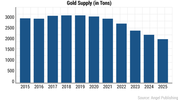 Peak Gold Supply Jan 2017
