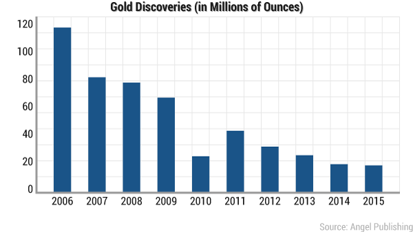 World Gold Discoveries Jan 2017