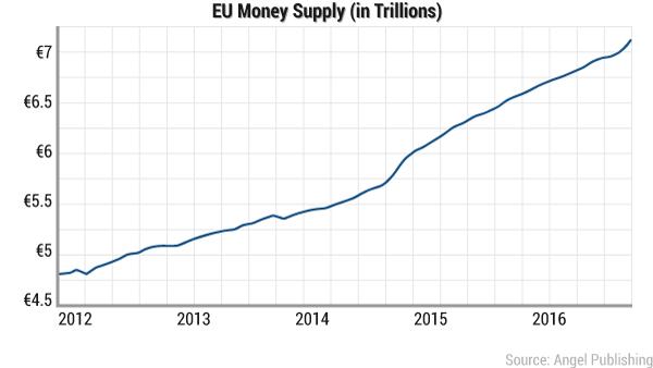 Euro Money Supply M1 Jan 2017