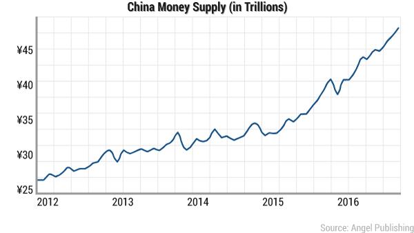 China Money Supply M1 Jan 2017