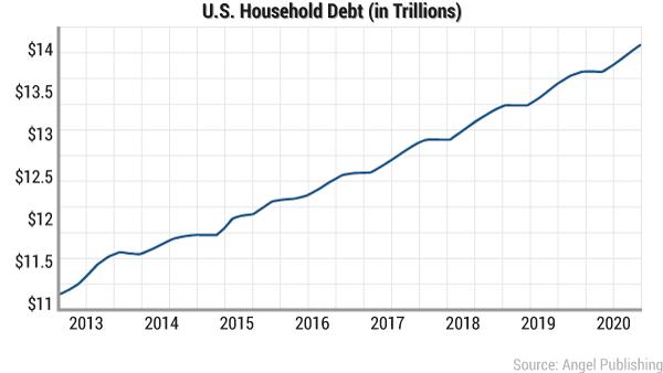 American Household Debt Jan 2017