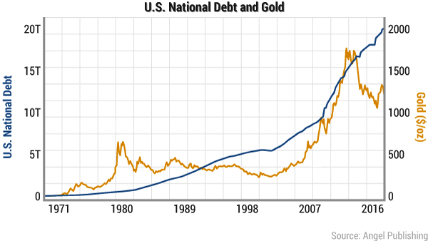 US Debt and Gold Jan 2017