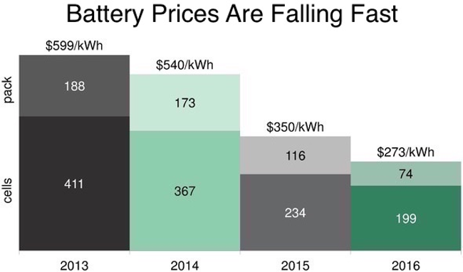 Battery Prices Falling >> Tesla Motors Is No More. Here's Why...