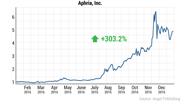 gcs-legal-drug-dealers-aphria