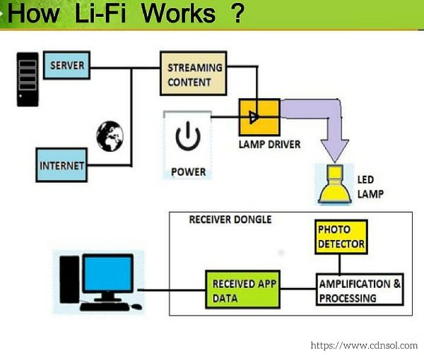lifi 2
