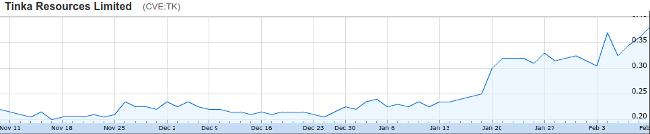 tinka 3 month chart