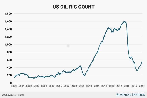 OilRigCount