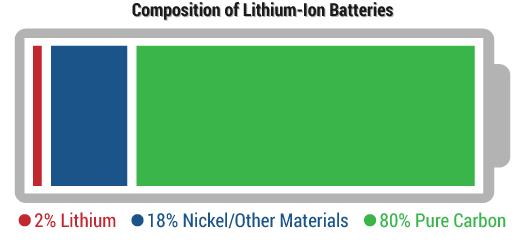 CompLithium-IonBatteries