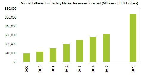 globallithium