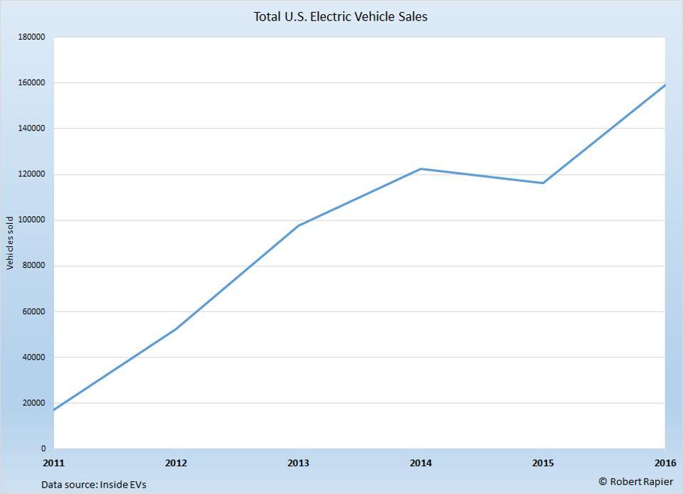 US EV Sales
