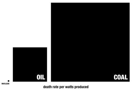 nuclear deaths