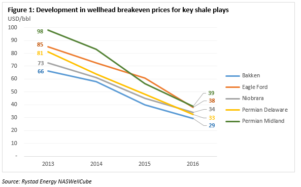 Shale Play Break Evens