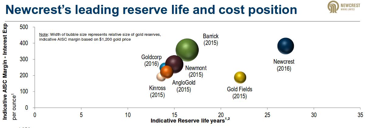 Newcrest Cost Mine Life