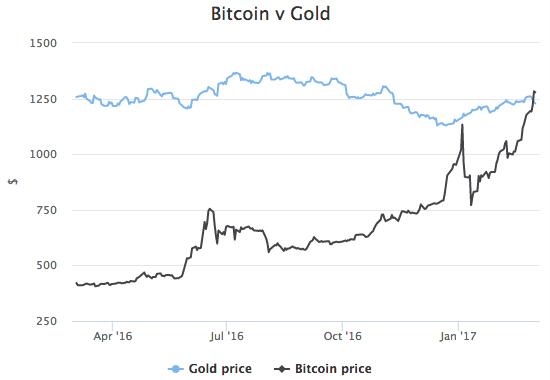 bitcoin v gold mar 3 2017