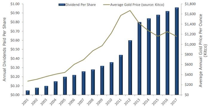 Royal Gold Dividends 17