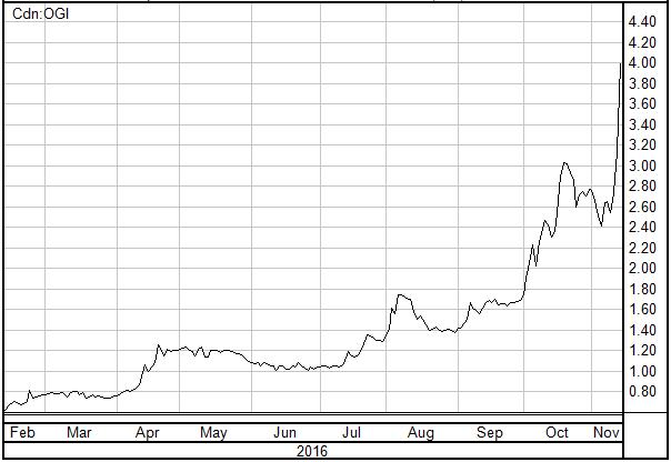 Organigram Stock Chart