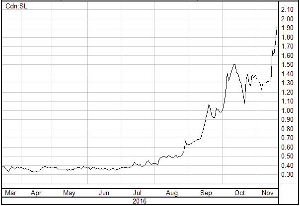 Supreme Pharmaceuticals Stock Chart