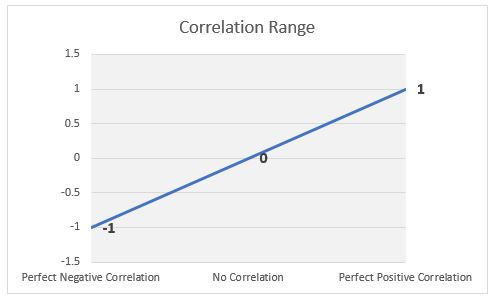 Correlation Range